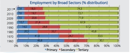 Cyprus Employment by Broad Sectors jpeg