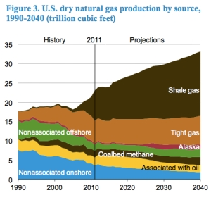 Dry Natural Gas Production jpeg