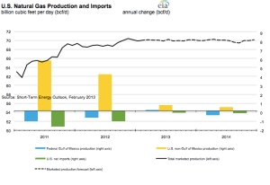 EIA Short Term Energy Outlook jpeg