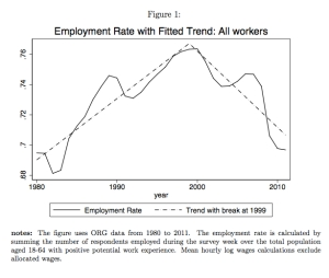 Employment Rate with Fitted Trend jpeg