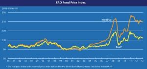 FAO Food Price Index jpeg