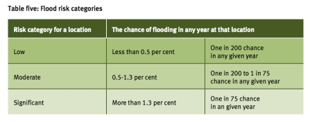 Flood Risk Categories jpeg
