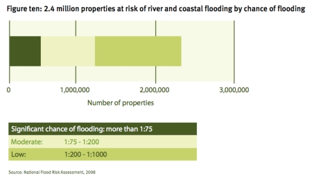 Flood Risk Numbers jpeg