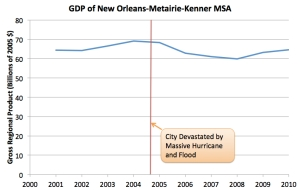 GDP of New Orleans jpeg