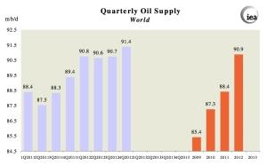 Global Oil Supply jpeg