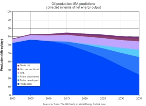 IEA Predictions Corrected jpeg