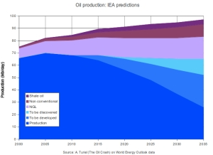 IEA Predictions jpeg