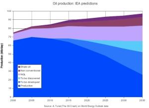 IEA Predictions jpeg