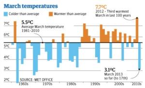 March Temperatures jpeg