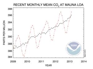 Mauna Loa March jpeg