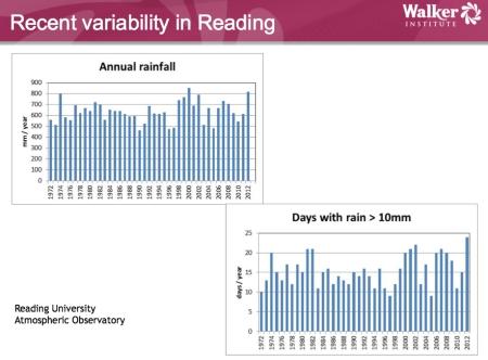 Rain Variability jpeg