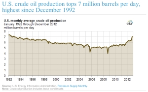 U.S. Crude Oil Production jpg
