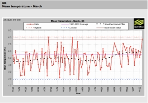 UK Mean Temperature March jpeg