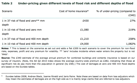 Under-Pricing of Flood Risk jpeg