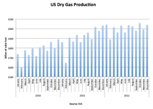 US Dry Gas Production Dec 12 jpg