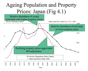Ageing Population and Property Prices jpeg