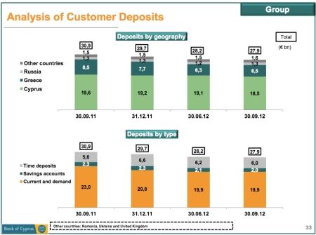 Analysis of Customer Deposits copy