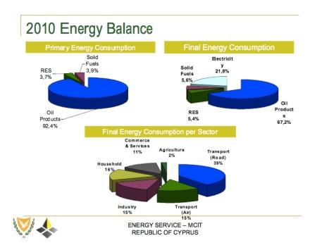 Cyprus Energy Balance jpeg