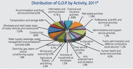 Distribution of GDP jpeg