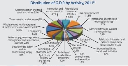 Distribution of GDP jpeg