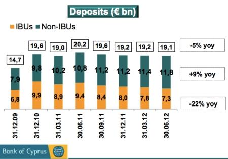 Domestic Deposits jpeg