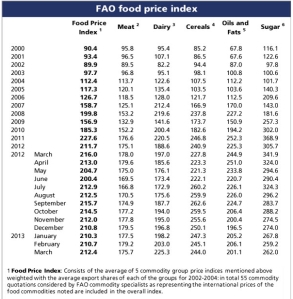 FAO Food Price Index jpeg