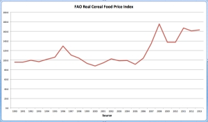 FAO Real Cereal Food Price Index jpeg