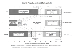 Financial Assets Held by Households jpeg