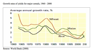 Growth Rates of Yield for Major Cereals jpeg