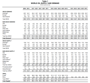 IEA Oil Supply and Demand copy