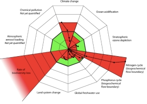 Planetary Boundaries jpeg