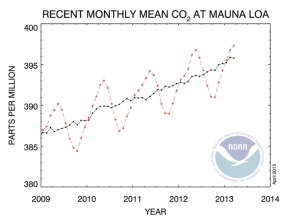 Recent Monthly Mean CO2 jpeg