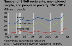 SNAP Recipients jpeg