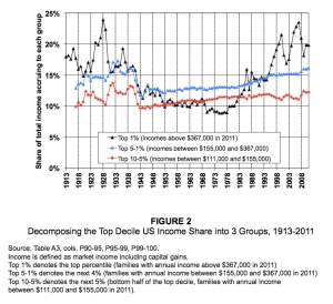 Top Decile Income Share jpeg