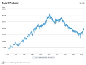 U.S. Crude Oil Production jpeg