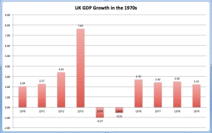 UK GDP Growth in the 1970s jpeg
