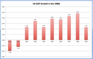 UK GDP Growth in the 1980s jpeg