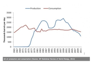 UK Oil Production jpeg