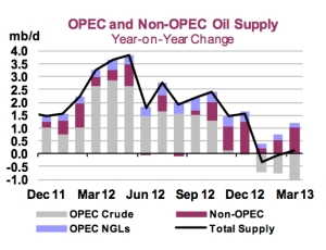 World Oil Monthly Supply jpeg