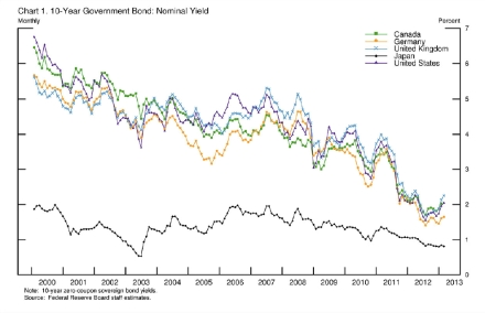10-Year Government Bond Yield jpeg