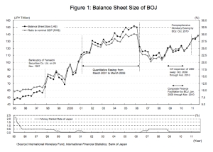 Balance Sheet Size of BOJ jpeg