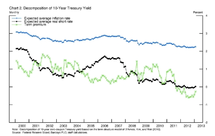 Decomposition of 10 Year Treasury jpeg