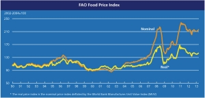 FAO Food Price Index April jpeg