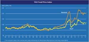 FAO Food Price Index April jpeg