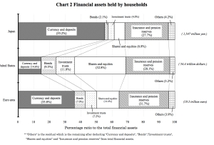 Financial Assets Held by Households BOJ jpeg