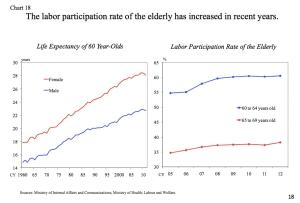 Labour Participation of Elderly jpeg