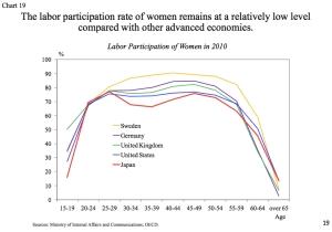 Labour Participation of Women jpeg