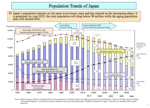Populaton Trends Japan jpeg