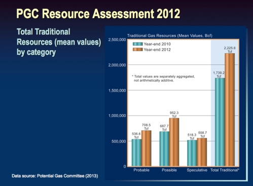Resource Assessment by Category jpeg