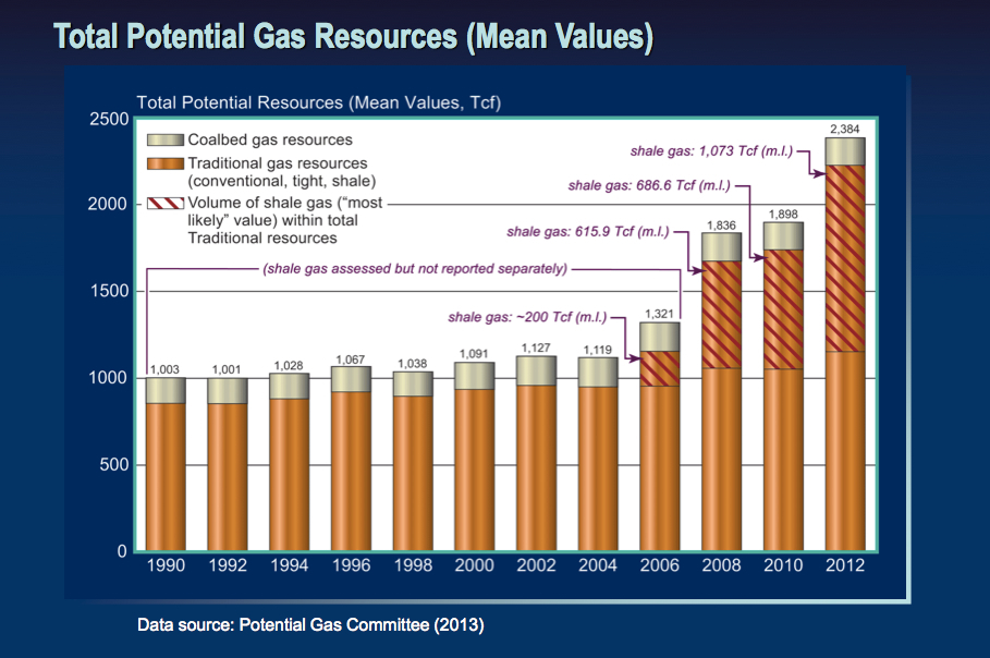 Where Can Natural Gas Be Found In The United States